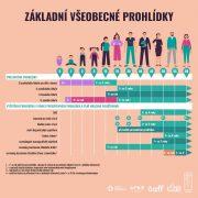 Čechům seběhem pandemie zhoršil zdravotní stav, odkládali návštěvu lékaře